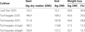 Round Bale Weight Chart Weight Loss Of Solid State Fermented Ssf And Silage Round