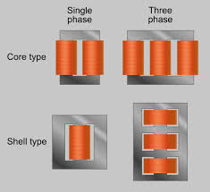 transformer core form core type shell form shell type