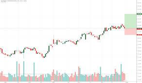 Denn Stock Price And Chart Nasdaq Denn Tradingview