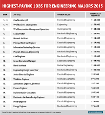 the highest paying jobs for engineering majors business insider bi graphics highestpayingjobs engineeringmajors 2015