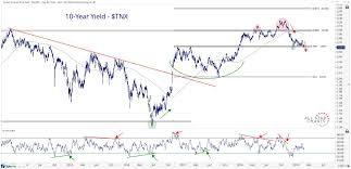 Us Treasury Bond Breakout Ahead