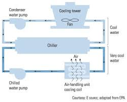 proving flow through chillers industry articles dwyer instruments figure 9 2 typical water cooled chiller system