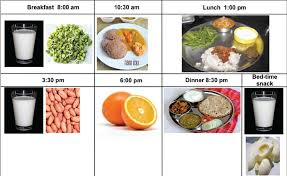 Gestational Diabetes Food Chart Diet In A Pregnant Mother With Diabetes Mellitus Joseph M