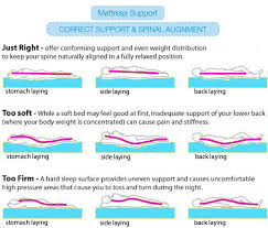 plush vs firm mattress. Plush Or Firm Mattress Is Best To Our Body? - Back Pain Body S Way Of Saying That Something Wrong With The We Sleep, Vs E