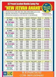 Lic New Jeevan Anand 815 Premium Chart Lic Plan Premium Chart Call 9891009400