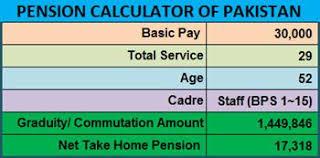 Pension And Gratuity Calculator Of Pakistan Pakistan Hotline