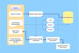 011 Free Flow Chart Diagram Screen1 Large Top Online And