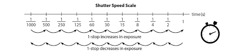 The Exposure Triangle A Beginners Guide