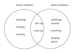 how to use a venn diagram   isee lower level mathwhen looking at a venn diagram  we can see that it is made up of two circles  in this venn diagram we can see andy    s hobbies on the left and mary    s hobbies