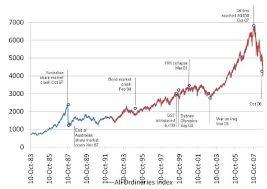 Asx 2000 Chart Asx 200 Index Chart Jse Top 40 Share Price