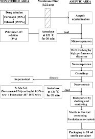 Formulation And Sterilization Flow Chart Download