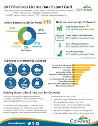Report Business Colwood Business Report Card The City Of Colwood
