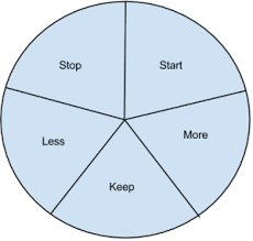 Starfish Chart What Is A Starfish In A Retrospective Oikosofy