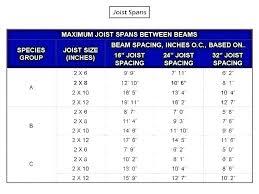 Bci Joist Span Chart I Joist Prices