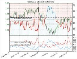Dailyfx Blog Crude Oil Price Stability Gives Room For Usd