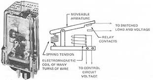 electro mechanical and solid state relays and timers 3b construction of a typical electromagnetic control relay electromagnetic coil of many turns of wire to control circuit voltage moveable armature
