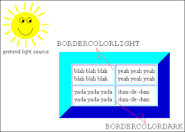 what does html bordercolor attribute
