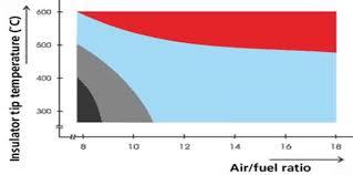 Spark Plug Cross Reference Heat Range Chart