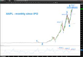 Apples Stock Chart Aapl Is Nearing Major Elliott Wave Top