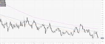 Eur Usd 4 Hour Chart Eur Usd Technical Analysis Fiber Enters The New York
