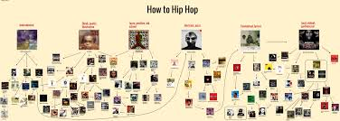 Dmx Flow Chart Rap Album Recommendation Flowchart Hiphopimages