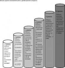 Психодиагностика раннего детства это что такое Психодиагностика  Шкала оценки понимания речи у детей раннего возраста
