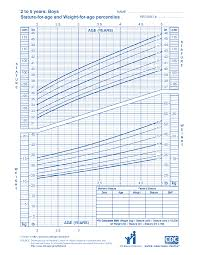 Height And Weight Chart 2 Year Old Boy Wic Growth Charts Wic Works Resource System