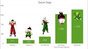Dragon Ball Z Power Chart Power Levels Dragon Ball Z Saiyan Saga