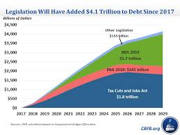 Trump Administration Org Chart President Trumps 4 Trillion Debt Increase Committee For