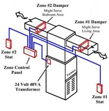 air conditioning damper. most zone control systems work with standard, heat / cool thermostats. the thermostats can be either manual or auto changeover. air conditioning damper
