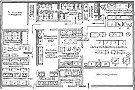 Организация выпуска кондитерских изделий на предприятиях  План кондитерского цеха производительностью 10 тыс изделий в день