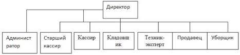Курсовая Трудовые ресурсы торговых предприятий понятие  Курсовая Трудовые ресурсы торговых предприятий понятие классификация особенности формирования
