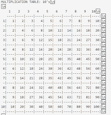 Nested For Loops To Create Multiplication Table C