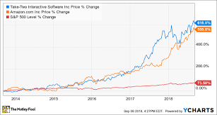 These 2 Stocks Are Up Over 500 In The Last 5 Years The