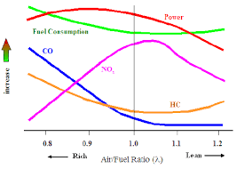 1 The Effect Of Air Fuel Ratio On Engine Power And Emission