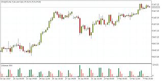 Nq 100 Futures Chart Tradingsim