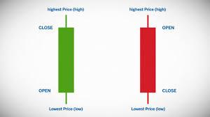 Chart Types Candlestick Line Bar