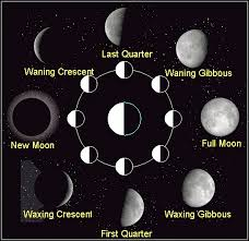 Wiccan Moon Chart Moon Phases Sacred Wicca
