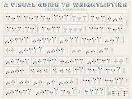 Weightlifting Pr Chart A Visual Guide To Weightlifting Barbell Mechanics Poster