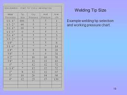 Oxy Acetylene Cutting Torch Tip Size Chart Oxyfuel Equipment Ppt Video Online Download