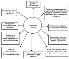 Особенности Развития Банковской Системы России Кратко Банковская  финансовой системы Дипломная работа Основы функционирования и порядок регулирования