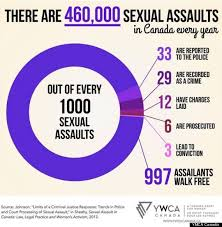 Cases of sexual harassment canada