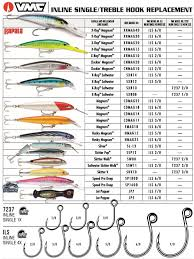 Treble To Single Hook Conversion Chart Vmc Inline Single Hooks Can Upgrade Your Lures Bdoutdoors