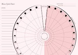 Menstrual Cycle Moon Chart Resources Spiritmama