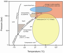 Co2 Phase Chart Selection Of Materials For High Pressure Co2 Transport Twi