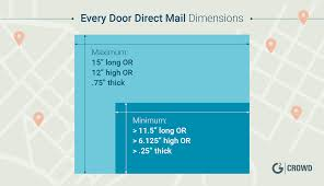 Eddm Size Chart Eddm Sizes Dimensions For Sending Every Door Direct Mail