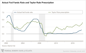 Real Fed Funds Rate Chart Taylor Rule Chart June 13 2018 Update