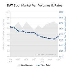 Dat Truckload Rates Heat Up In June As Spot Market Volumes