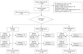 Cost Effectiveness Of Referral For Generic Care Or Problem Solving
