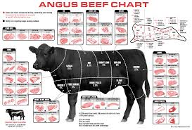 Angus Beef Chart Steak On A Plate Chicago